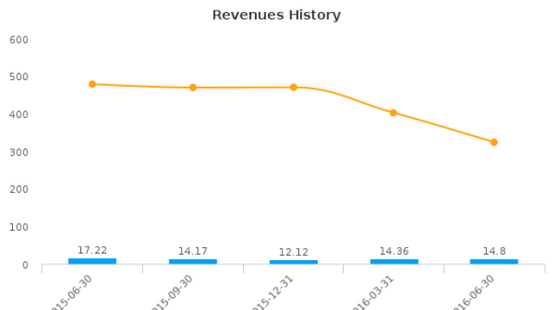 TransAct Technologies, Inc. :TACT-US: Earnings Analysis: Q2, 2016 By the Numbers : August 9, 2016