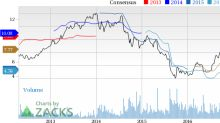 Top Ranked Momentum Stocks to Buy for April 26th