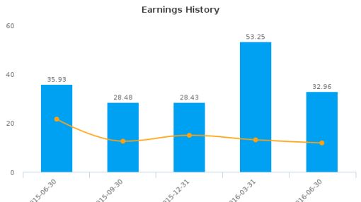 Select Medical Holdings Corp. :SEM-US: Earnings Analysis: Q2, 2016 By the Numbers : August 12, 2016