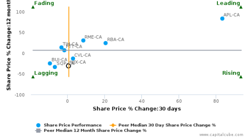 Wajax Corp. breached its 50 day moving average in a Bearish Manner : WJX-CA : September 14, 2016