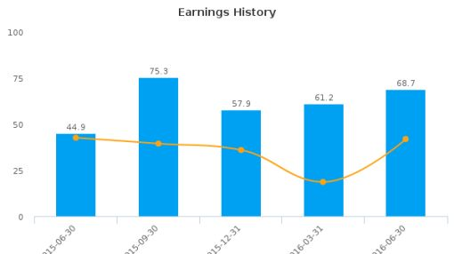 CAE, Inc. :CAE-CA: Earnings Analysis: Q1, 2017 By the Numbers : August 16, 2016