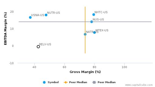 Reliv International, Inc. :RELV-US: Earnings Analysis: 2015 By the Numbers