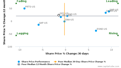 Genuine Parts Co. breached its 50 day moving average in a Bullish Manner : GPC-US : September 23, 2016
