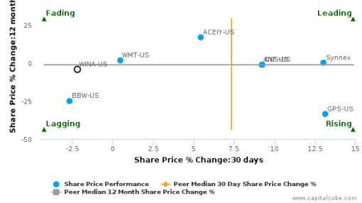 Winmark Corp. breached its 50 day moving average in a Bearish Manner : WINA-US : August 3, 2016