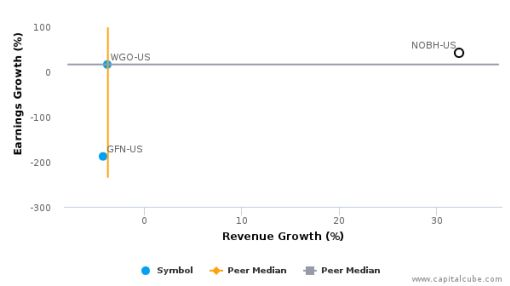 Nobility Homes, Inc. :NOBH-US: Earnings Analysis: Q1, 2016 By the Numbers