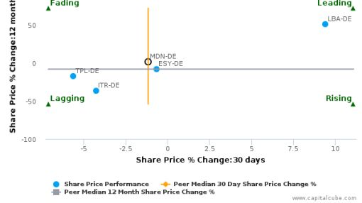 MEDION AG breached its 50 day moving average in a Bearish Manner : MDN-DE : June 28, 2016