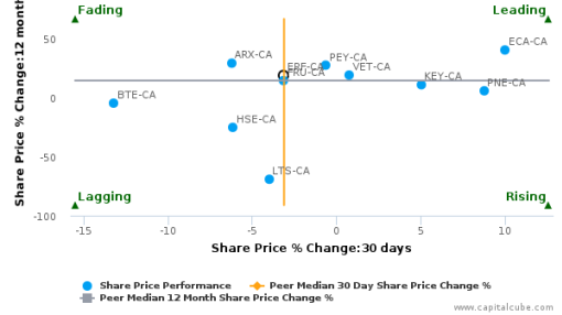 Enerplus Corp. breached its 50 day moving average in a Bearish Manner : ERF-CA : September 13, 2016