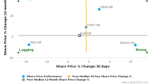 Elementis Plc breached its 50 day moving average in a Bullish Manner : ELM-GB : September 30, 2016