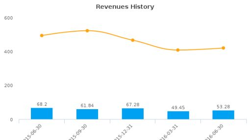Phoenix New Media Ltd. :FENG-US: Earnings Analysis: Q2, 2016 By the Numbers : August 18, 2016