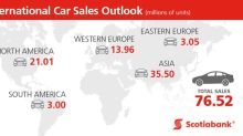 Auto industry recovery begins in Brazil, investment and exports lead the way: Scotiabank
