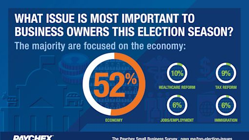 Paychex Small Business Snapshot: Economy Ranks as Top Election Issue for Small Business Owners