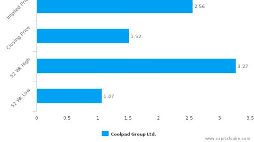 Coolpad Group Ltd. : Undervalued relative to peers, but don't ignore the other factors