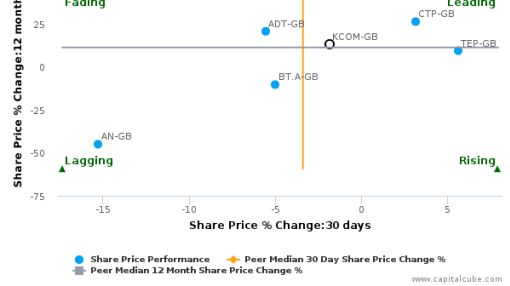 KCOM Group Plc breached its 50 day moving average in a Bullish Manner : KCOM-GB : July 4, 2016