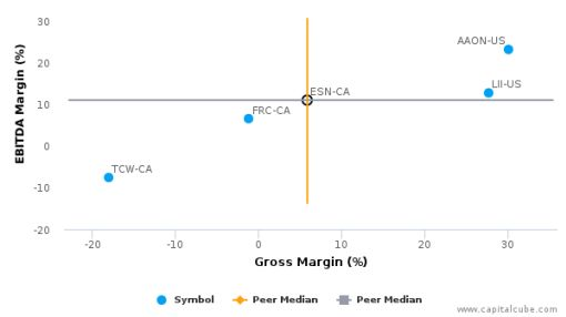 Essential Energy Services Ltd. :ESN-CA: Earnings Analysis: 2015 By the Numbers