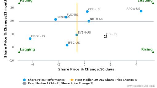 Financial Institutions, Inc. breached its 50 day moving average in a Bearish Manner : FISI-US : September 27, 2016
