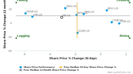 Prosperity Bancshares, Inc. breached its 50 day moving average in a Bearish Manner : PB-US : September 27, 2016