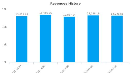 China Telecom Corp. Ltd. :CHA-US: Earnings Analysis: Q1, 2016 By the Numbers : July 22, 2016