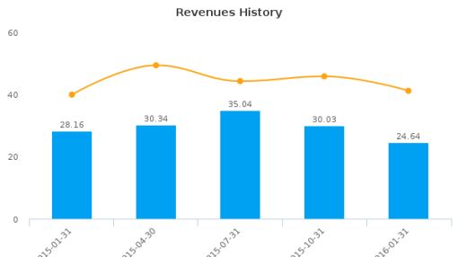 Ecology & Environment, Inc. :EEI-US: Earnings Analysis: Q2, 2016 By the Numbers : May 23, 2016