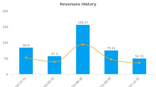 Beni Stabili SpA SIIQ :BNS-IT: Earnings Analysis: Q4, 2015 By the Numbers : August 8, 2016