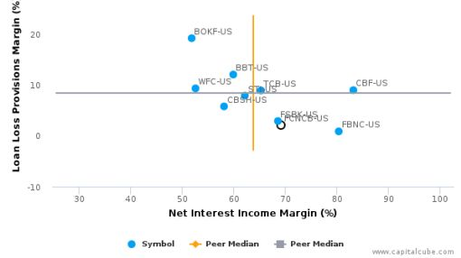 First Citizens BancShares, Inc. (North Carolina) :FCNCB-US: Earnings Analysis: Q1, 2016 By the Numbers
