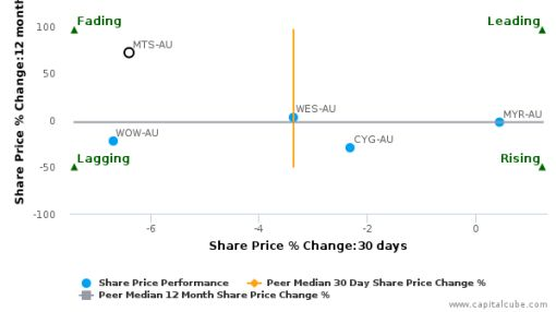Metcash Ltd. breached its 50 day moving average in a Bullish Manner : MTS-AU : July 1, 2016