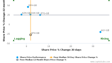 Sinclair Pharma Plc breached its 50 day moving average in a Bearish Manner : SPH-GB : October 24, 2016