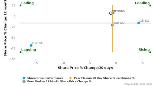 Metro Holdings Ltd. breached its 50 day moving average in a Bearish Manner : M01-SG : July 9, 2016