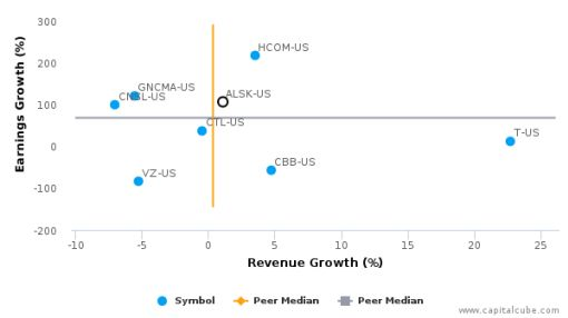 Alaska Communications Systems Group, Inc. :ALSK-US: Earnings Analysis: Q2, 2016 By the Numbers : August 11, 2016