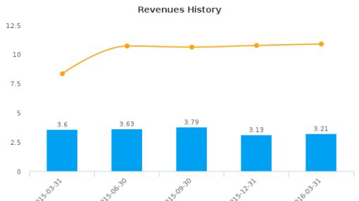 Broadway Financial Corp. :BYFC-US: Earnings Analysis: Q1, 2016 By the Numbers