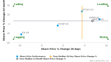 Mitsubishi Heavy Industries, Ltd. breached its 50 day moving average in a Bearish Manner : MHVYF-US : March 23, 2017