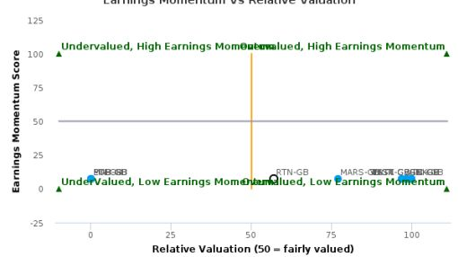 Restaurant Group Plc breached its 50 day moving average in a Bearish Manner : RTN-GB : September 27, 2016