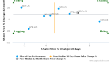 Physicians Realty Trust breached its 50 day moving average in a Bullish Manner : DOC-US : December 30, 2016