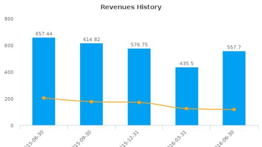 Crescent Point Energy Corp. :CPG-CA: Earnings Analysis: Q2, 2016 By the Numbers : August 18, 2016