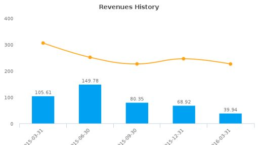 Rentech, Inc. :RTK-US: Earnings Analysis: Q1, 2016 By the Numbers