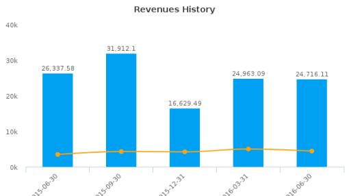 Gree Electric Appliances, Inc. of Zhuhai :000651-CN: Earnings Analysis: Q2, 2016 By the Numbers : September 7, 2016