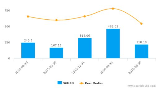 Star Gas Partners LP :SGU-US: Earnings Analysis: Q3, 2016 By the Numbers : August 10, 2016