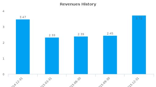 Ku6 Media Co., Ltd. Earnings Analysis: Q4, 2015 By the Numbers