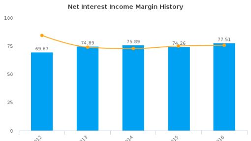 Anchor Bancorp (Washington) :ANCB-US: Earnings Analysis: 2016 By the Numbers : August 22, 2016