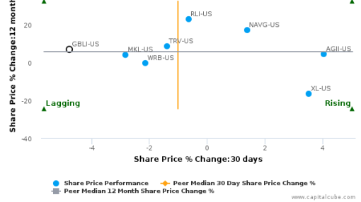 Global Indemnity Plc breached its 50 day moving average in a Bearish Manner : GBLI-US : August 17, 2016