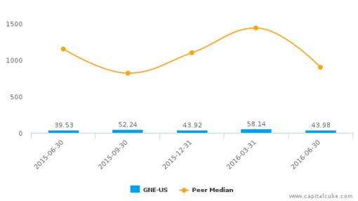 Genie Energy Ltd. :GNE-US: Earnings Analysis: Q2, 2016 By the Numbers : August 5, 2016