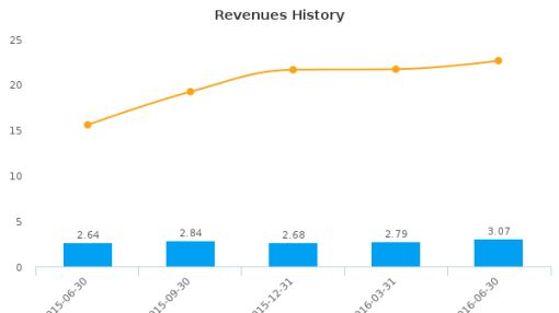 Ohio Legacy Corp. :OLCB-US: Earnings Analysis: Q2, 2016 By the Numbers : August 9, 2016