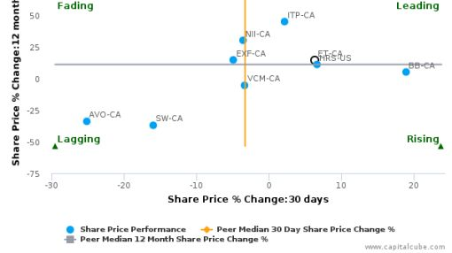 Evertz Technologies Ltd. breached its 50 day moving average in a Bullish Manner : ET-CA : August 22, 2016