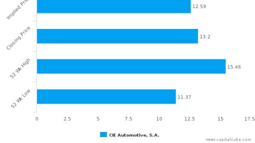 CIE Automotive SA : Fairly valued, but don't skip the other factors