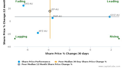 ALE Property Group breached its 50 day moving average in a Bearish Manner : LEP-AU : September 27, 2016