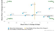 Dominion Diamond Corp. breached its 50 day moving average in a Bullish Manner : DDC-CA : November 18, 2016