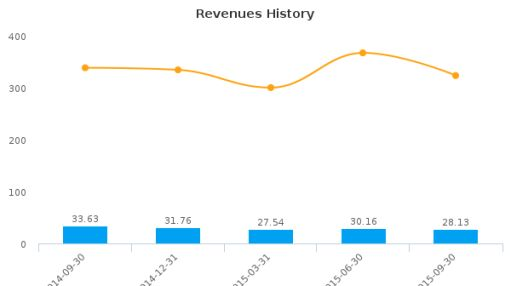 Appliance Recycling Centers of America, Inc. (Minnesota) Earnings Q3, 2015