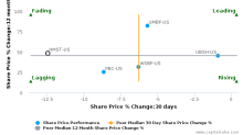 HomeStreet, Inc. breached its 50 day moving average in a Bearish Manner : HMST-US : January 16, 2017