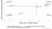 TORC Oil & Gas Ltd. breached its 50 day moving average in a Bearish Manner : VREYF-US : January 10, 2017