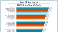 Here's how many games Vegas thinks your favorite MLB team will win this season