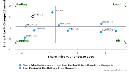 Pacific Premier Bancorp, Inc. breached its 50 day moving average in a Bearish Manner : PPBI-US : August 1, 2016